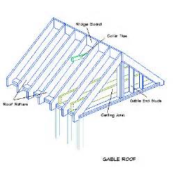 gable roof plans the quad 48 project 4 houses 1 container the life and times of a quot renaissance ronin quot