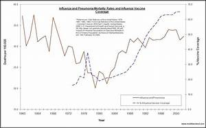 Let the EVIDENCE speak: Did Vaccines Save Us?   Vax Info ...
