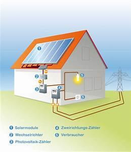 Selber Strom Erzeugen : triwatt gmbh photovoltaik ~ Frokenaadalensverden.com Haus und Dekorationen