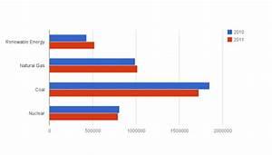 Natural Gas vs Renewable Energy Growth