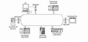 Ethernet  Ip Dh