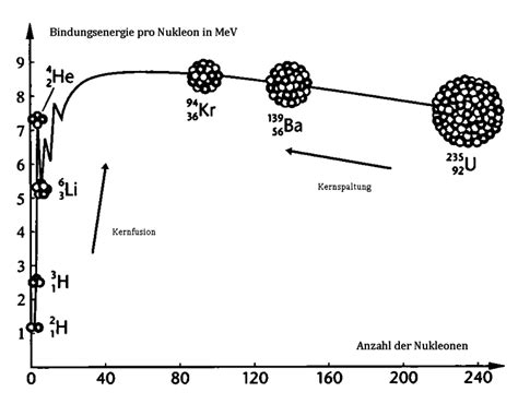 bindungsenergie pro nukleon berechnen helioseismologie