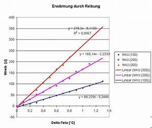 Spezifische Wachstumsrate Berechnen : spezifische w rmekapazit t ~ Themetempest.com Abrechnung