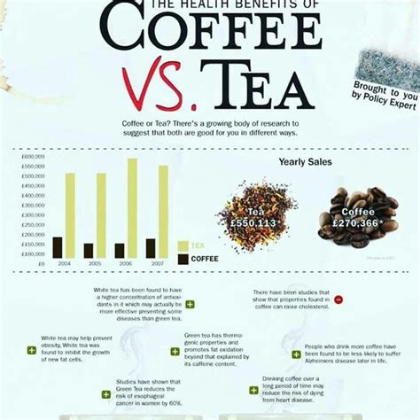 Which tea or coffee is best for daily consumption? Pin by Shinda's Life on Nutrition | Coffee health benefits, Infographic health, Coffee vs tea