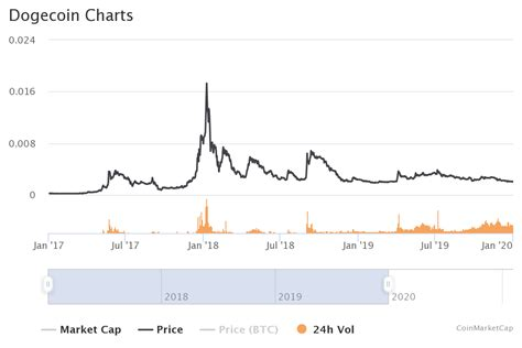 Dogecoin Price Predictions 2021, 2025 And 2030