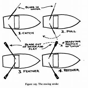 How To Row  U2013 As Explained By The Boatman U2019s Manual