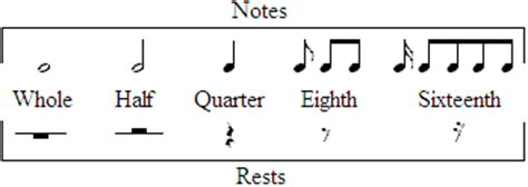 For notation, the rest has every denomination that music notes do. How to Read Music Notation (Page 2) - PlayTheAxe.com