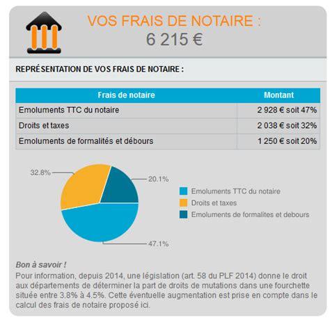 Frais De Notaire Pour L'immobilier Neuf