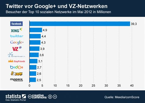 Top 10 Der Sozialen Netzwerke Nach Besuchern [statistik]