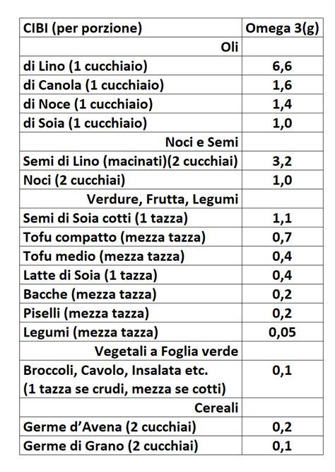 omega 3 e 6 alimenti alimenti ricchi di omega 3 tutti i cibi ricchi di omega 3