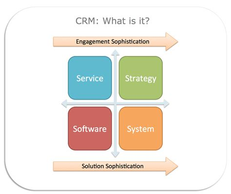 What Is Crm And What Does It Mean To Nonprofits?  The. Dentists In Fort Collins Co Our Solar Sistem. Court Ordered Counseling Large Business Loans. Anoka Ramsey Community College Nursing. Electrician Courses Online Magento Version 2. Website Price Evaluation Decatur Self Storage. Certified Medical Laboratory Technician. Nursing Programs In Washington. Psoriasis Of Scalp Treatment