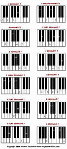 Learn Dominant 7 Piano Chords