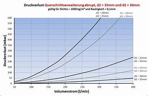 Bernoulli Kette N Berechnen : 1 3 widerst nde gerade kr mmer querschnitts nderung ~ Themetempest.com Abrechnung