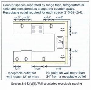 Basic Electrical Codes