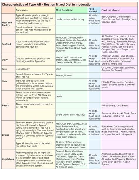cuisine plan type top diet foods type b blood diet food list