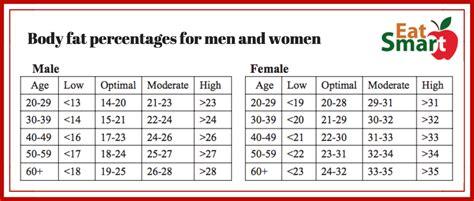 bmi  body fat percentages         measure  home eatsmart