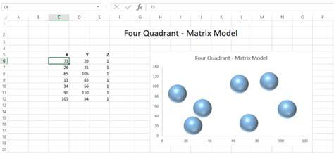 create  static  quadrant matrix model