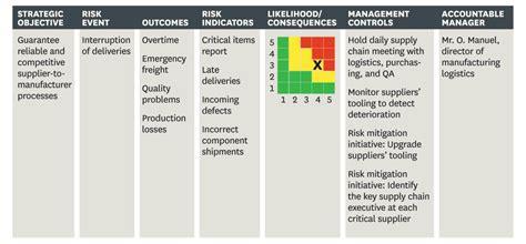 managing risks   framework