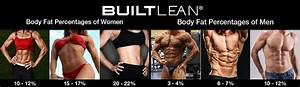 Problems Associated With Very Low Levels Of Body Fat Bodybuilding Program