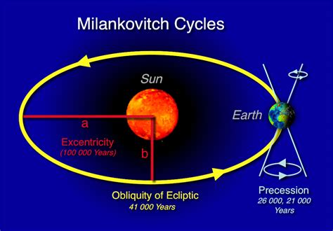 The Ice Ages, Part 1: Milankovitch Cycles | Father Theo's Blog