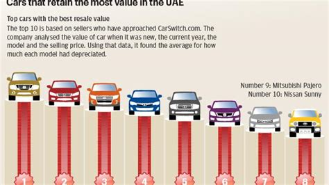 Which Cars Retain The Most Value In The Uae?