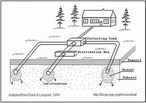 Diagram Of Wastewater Collection System