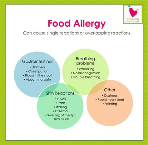 Signs And Symptoms Of Food Allergy In Baby Foodfashco