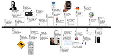 Timeline 10 years of iPhone history | Michel Baudin's Blog