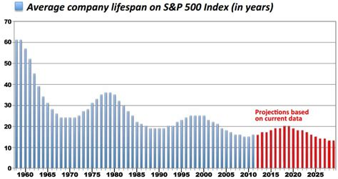 average lifespan of a why big company doesn t mean job security