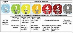 Certificat Qualité De L Air : retour de la pastille verte certificat qualit de l air prorassur ~ Medecine-chirurgie-esthetiques.com Avis de Voitures