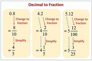 Decimals To Fractions  Solutions  Examples  Videos