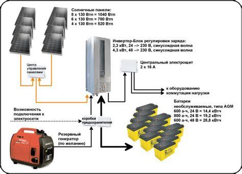 Гибридные системы солнечные батареи ветровой генератор дизель генератор автоматизация системы альтернативных источников энергии.