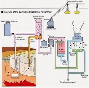 Mechanical Engineering  Block Diagram Of Geothermal Power