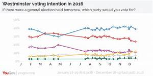 YouGov | Last voting intention of 2016 sees Labour at ...