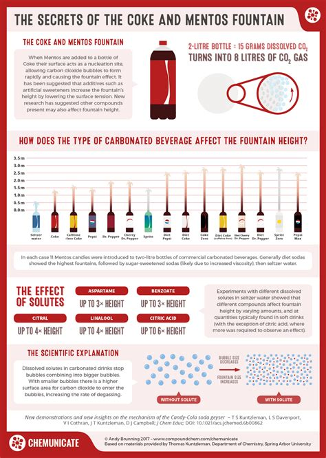 The Secrets Of The Coke And Mentos Fountain Compound