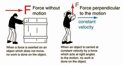 Force Energy Done Examples Does Forces Constant