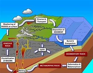 Rock Cycle - Koy Geology Project