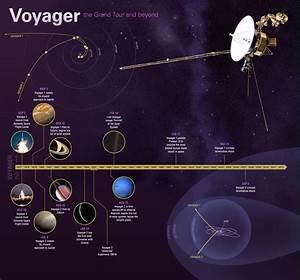 Voyager 1 and 2 Mission - Pics about space