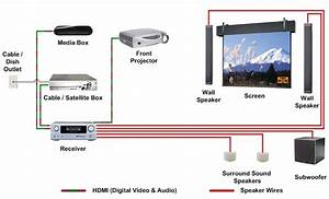 Wireless Home Theater Hook Up Diagram  How To Hook Up Home