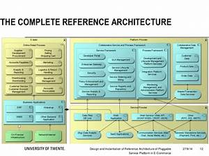 design and instantiation of reference architecture for With reference architecture template
