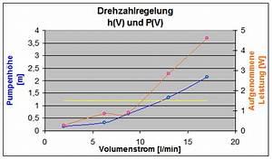 Volumenstrom Berechnen : untersuchung einer pumpe typ heidpohl motor bmw m50 b25 laborprotokoll wb kma s11 kraft ~ Themetempest.com Abrechnung