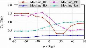 Design And Performance Characterization Of A Novel Salient