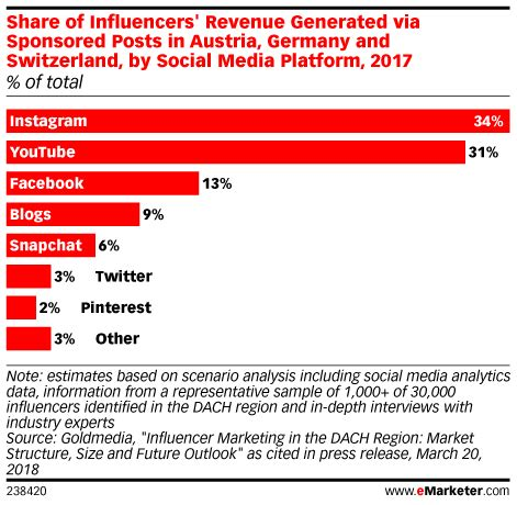 influencer marketing instagram   leading platform