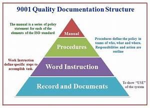 9001 quality management system documentation structure for Document management system iso 9001