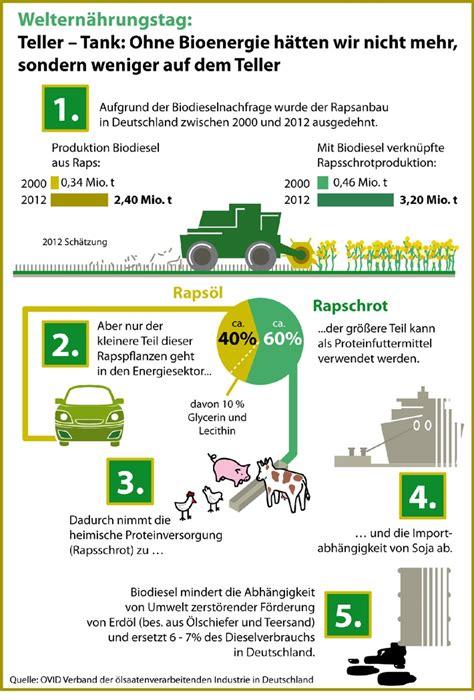 Teller Unter 1 by Weltern 228 Hrungstag Teller Tank Ohne Bioenergie H 228 Tten