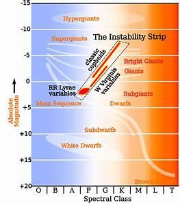Instability Strip