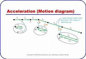 This Is A Picture Of Acceleration Being Displayed In A