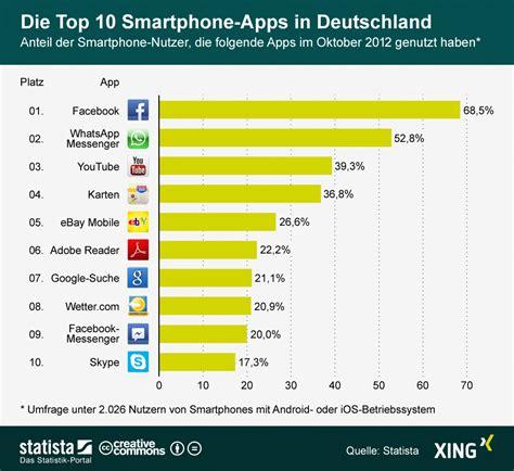 Infografik Die Top 10 Smartphoneapps In Deutschland
