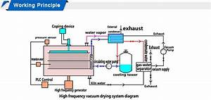 Wholesale HF Vacuum Timber Drying Oven, Lumber Drying Kiln