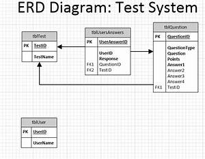 Php - Database Design  Erd - Quiz Engine